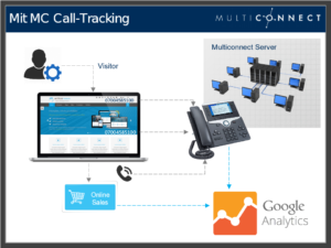 Volle Informationen mit Call Tracking