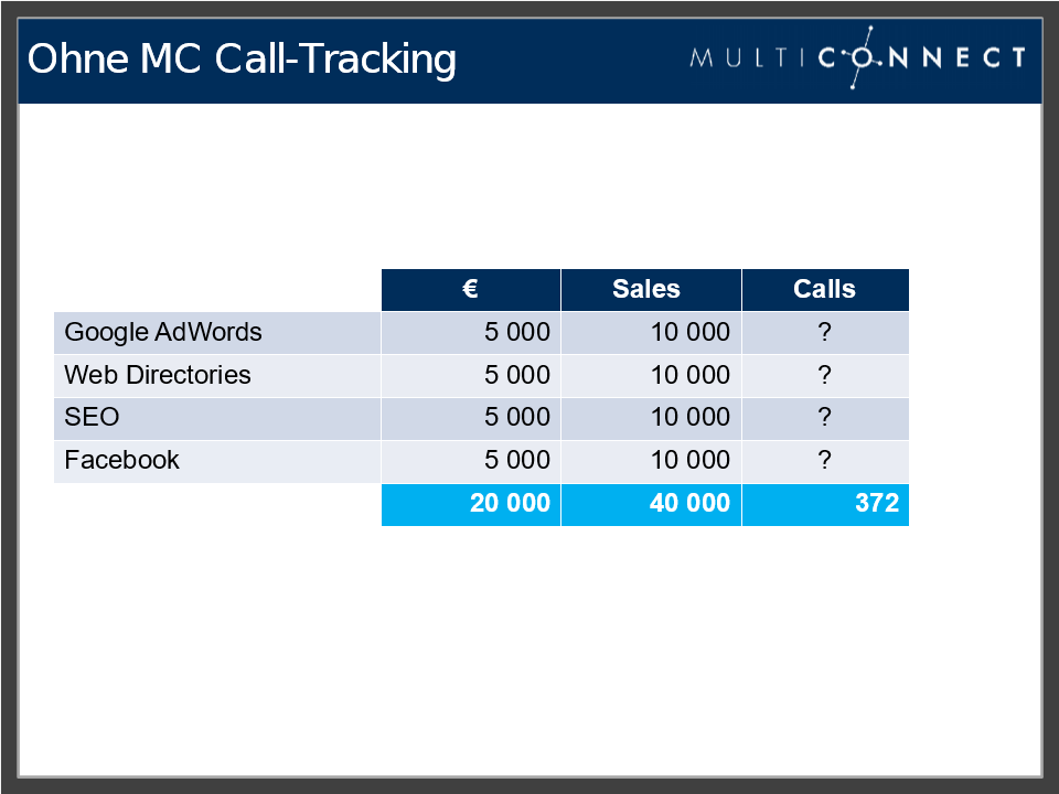 sales call tracking