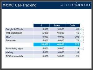 Maximale Effizienz mit Call Tracking