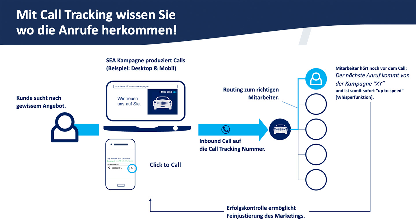 Calltracking Autohandel