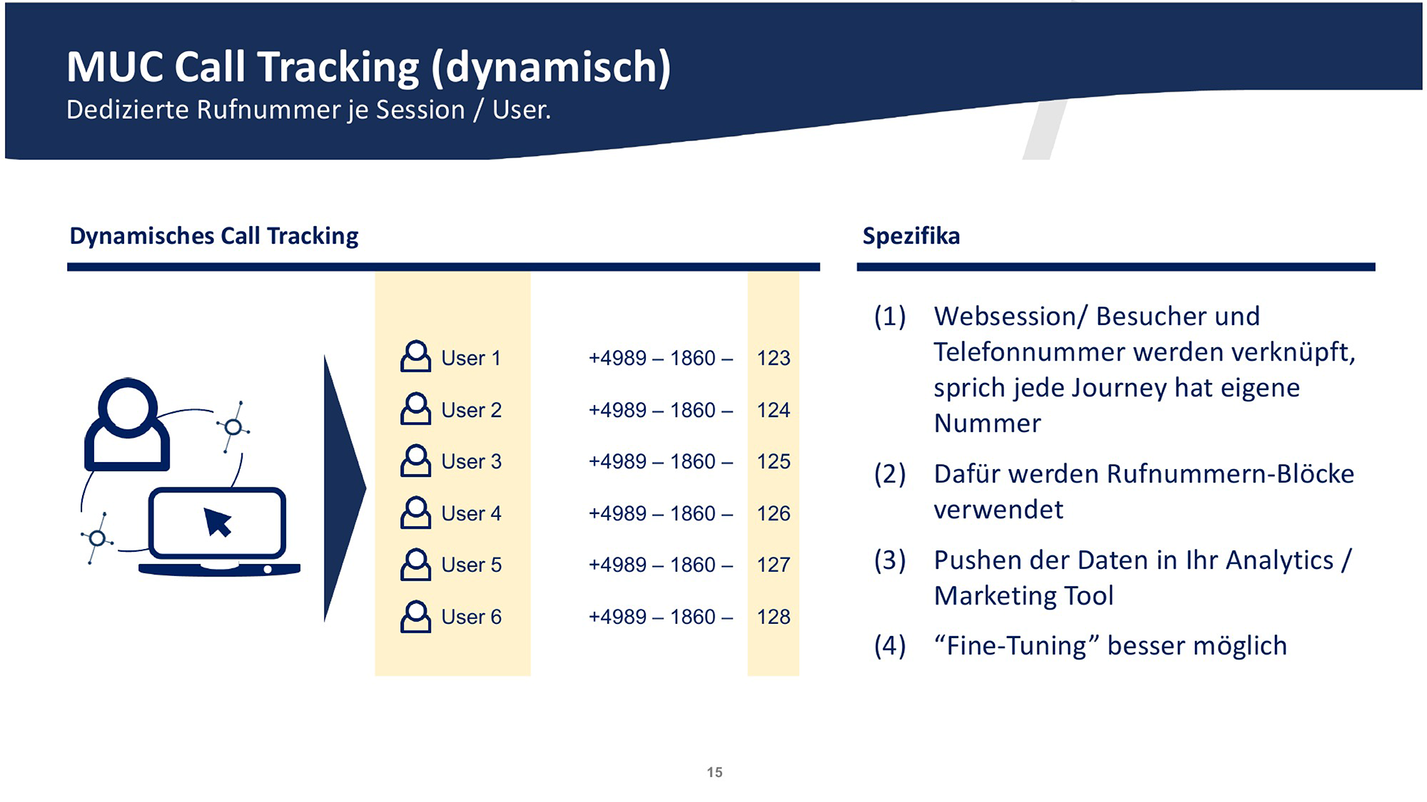 Dynamisches Call Tracking: Jede Web-Journey wird getrackt.